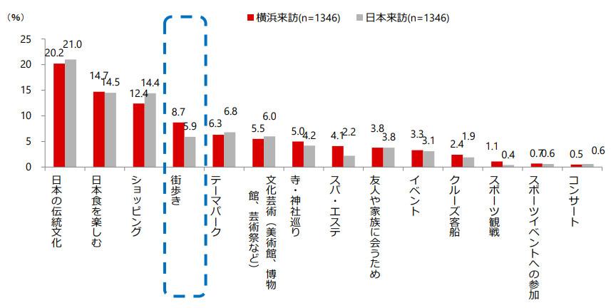 2018年横浜への主な来訪目的