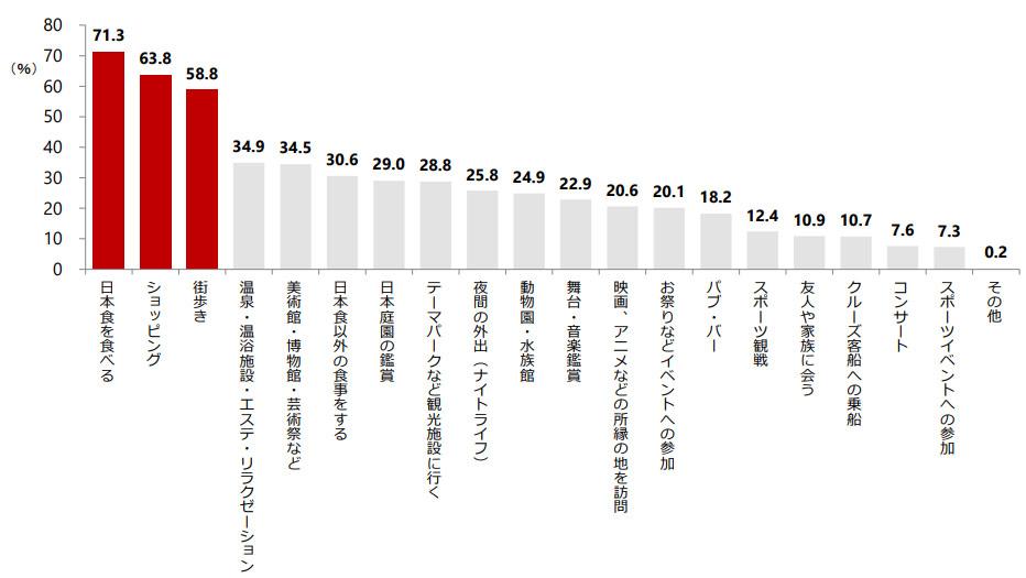 訪日外国人が、横浜で行ったこと